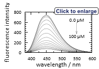 Fluorescence emission spectrum of Cyanide Blue 3™